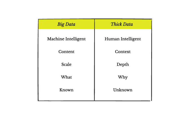 Big Data Thick Data table