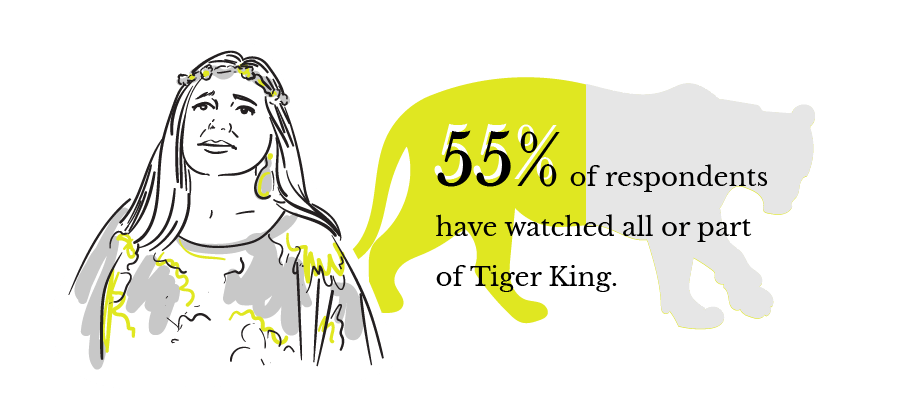 55% of respondents have watched all or part of Tiger King.