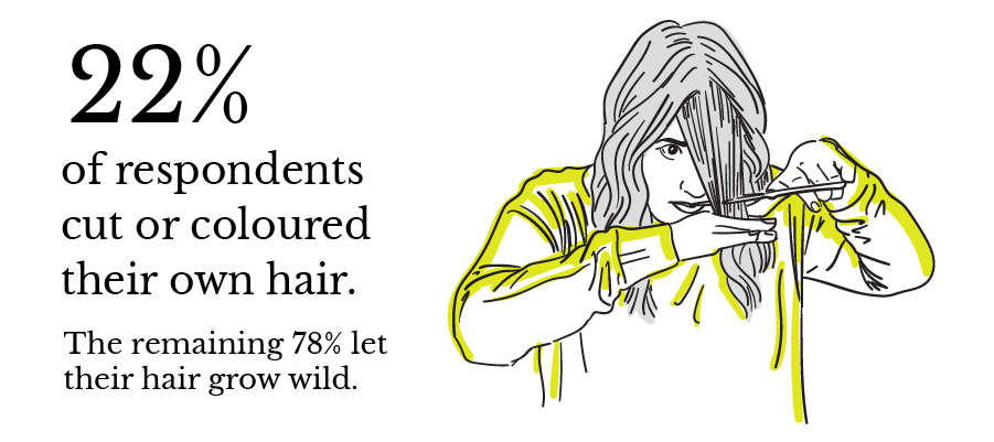 22% of respondents cut or coloured their own hair.