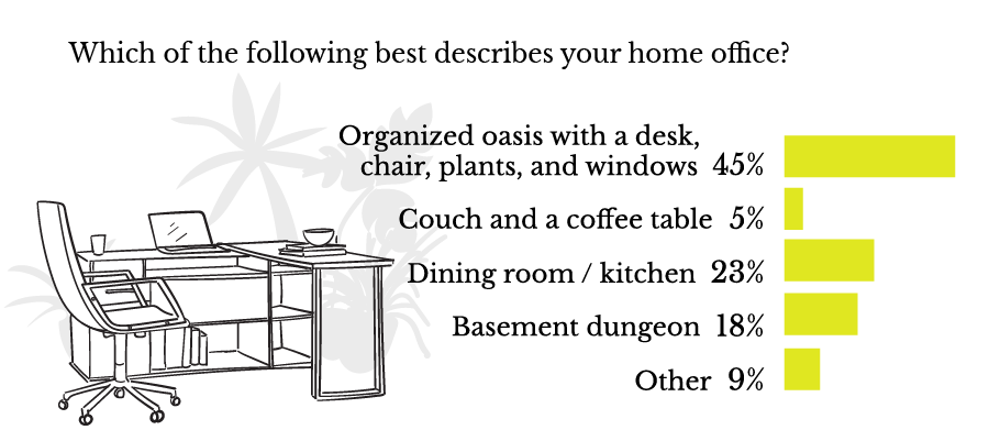 Which of the following best describes your home office?