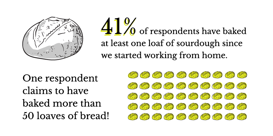 41% of respondents have baked at least one loaf of sourdough since we started working from home. Two respondents have baked more than 10, and one respondent claims to have baked more than 50 loaves!