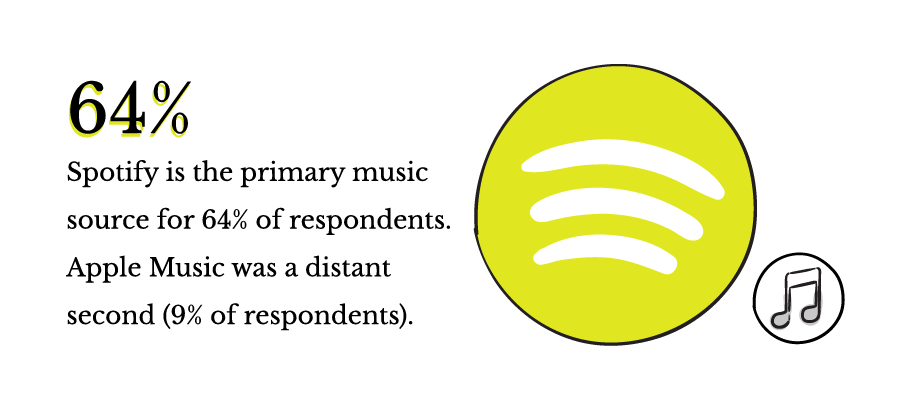 Spotify is the primary music source for 64% of respondents. Apple Music was a distant second (9% of respondents).